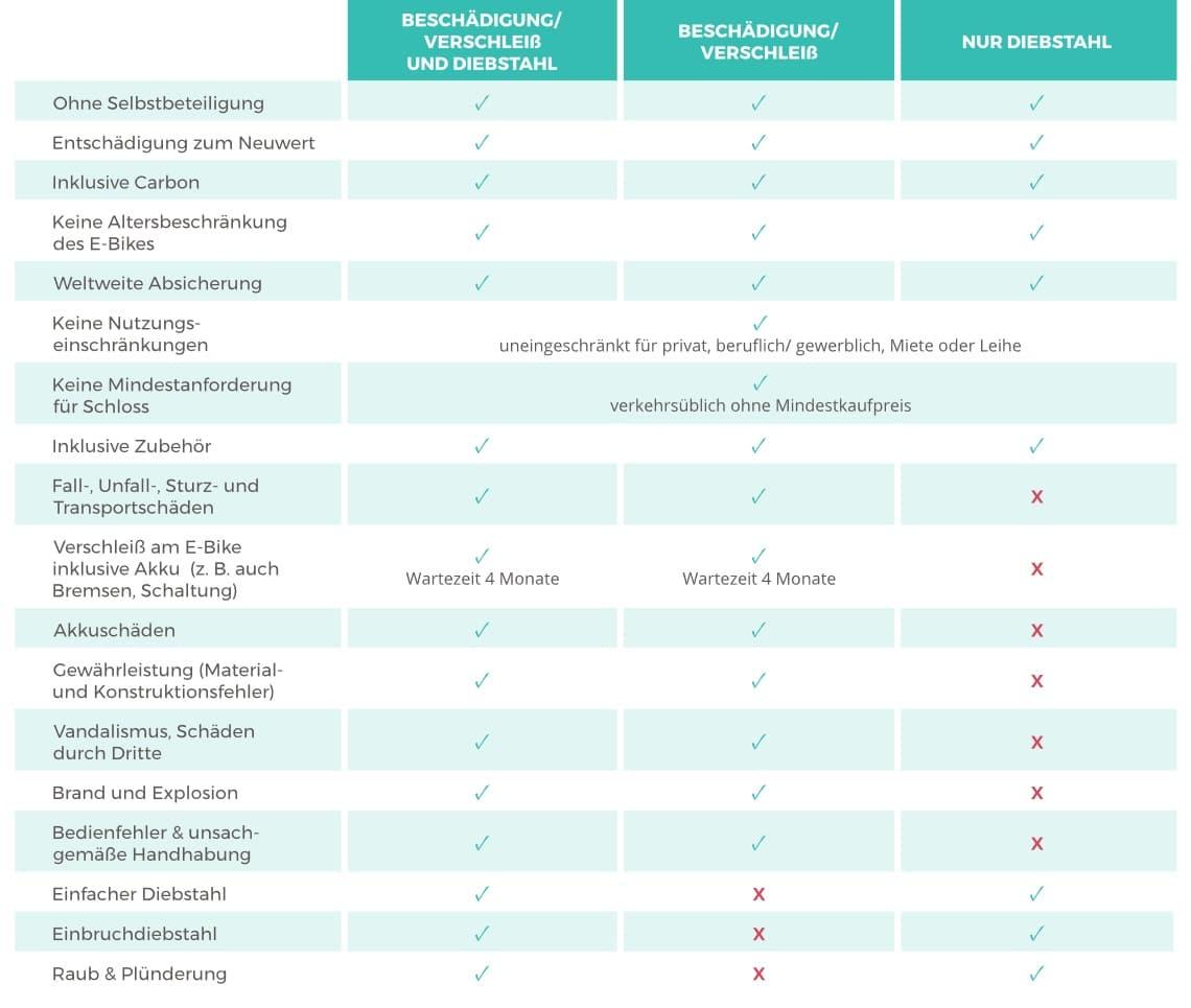 Elektrolastenfahrrad Versicherung Hepster Highlights Tabelle