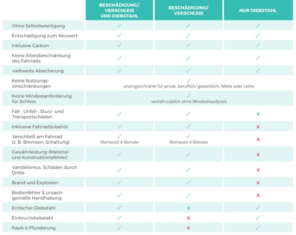 Lastenfahrrad Versicherung Hepster Highlights Tabelle